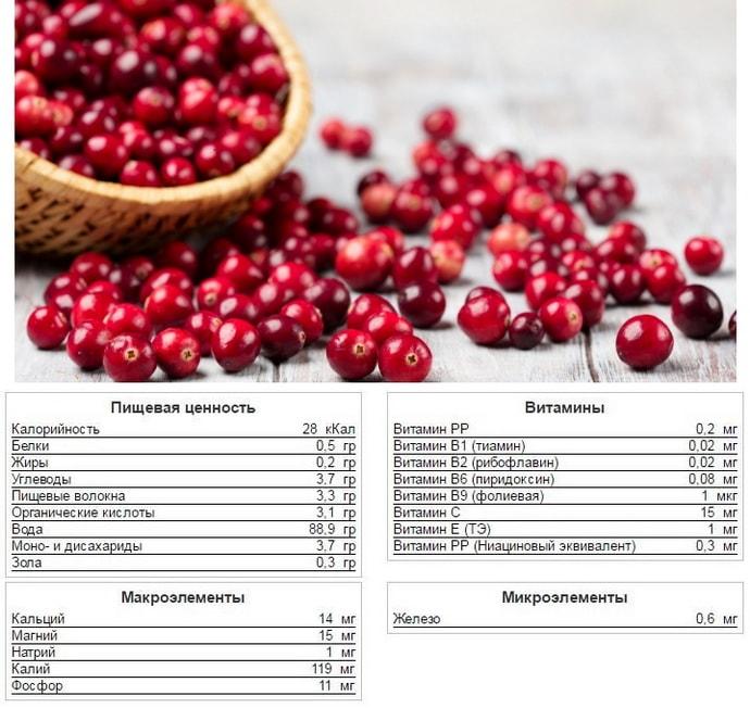 Витаминный состав ягоды