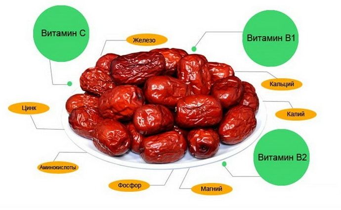 Витаминный состав фиников