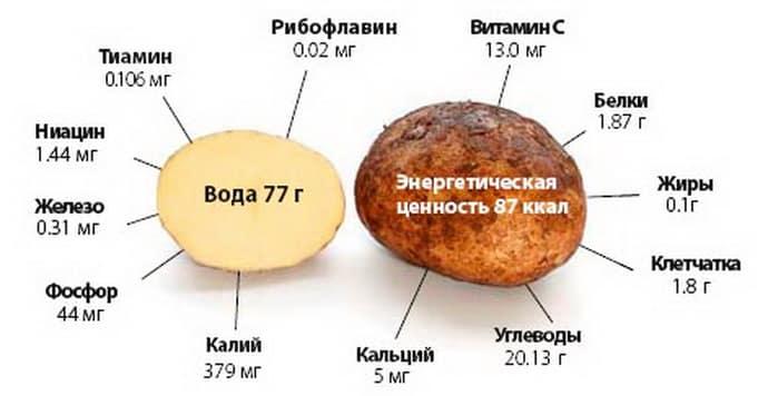 Картофельный сок от изжоги
