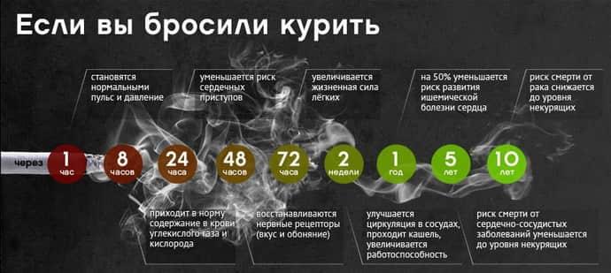 Что будет если бросите курить