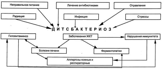 Причины дисбактериоза
