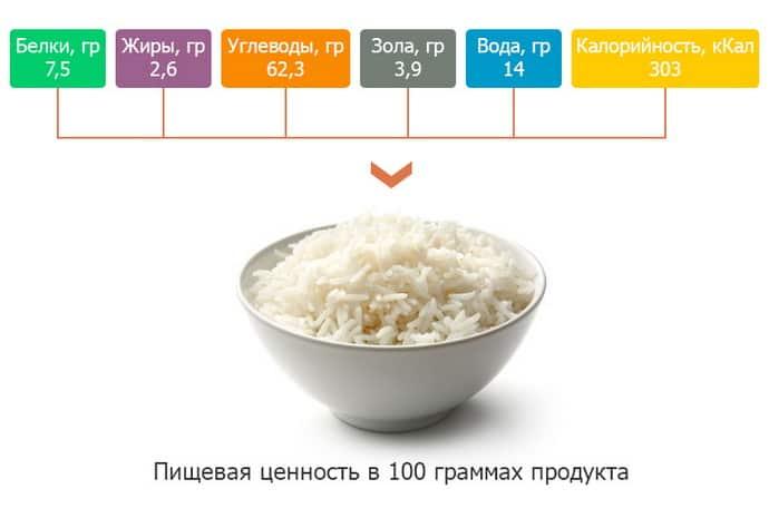 Польза риса при гастрите