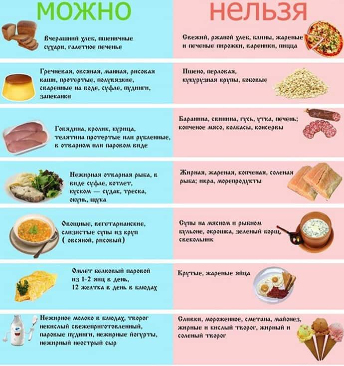 Разрешенные продукты при гастрите