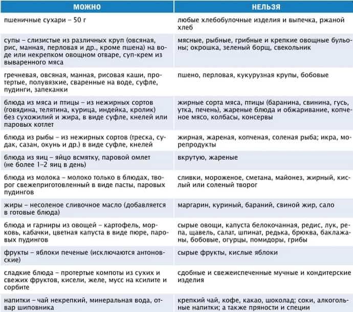Диета При Панкреатите И Холецистите Детям.