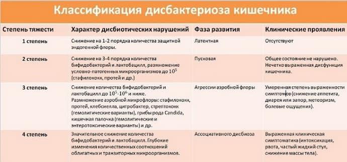 Классификация при дисбактериозе