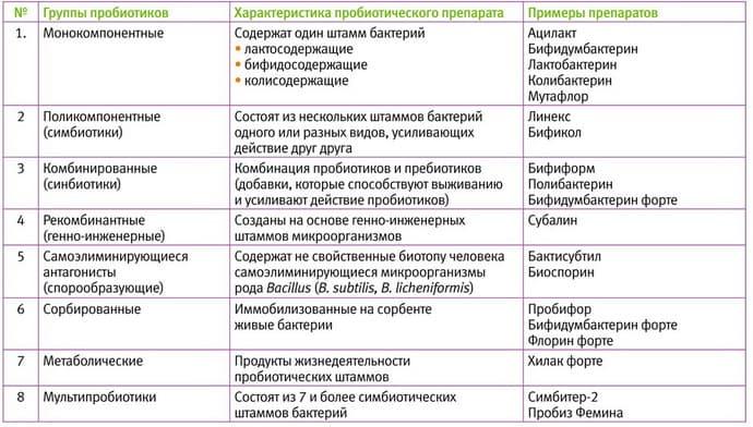 Пробиотики для лечения дисбактериоза.