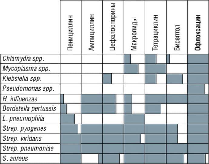 Спектр ействия антибиотиков